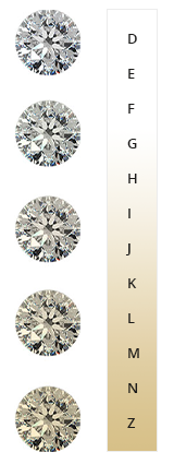 price scale diamond