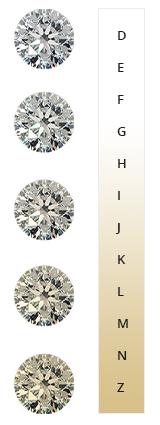 choix couleur prix diamant