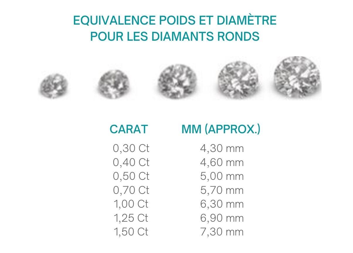 Poids diamant