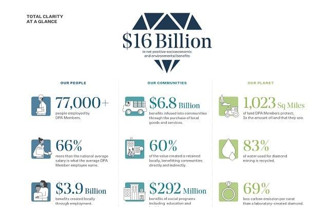 impact du diamant sur l'environnement et les sociétés