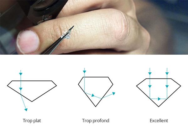 Taille du diamant (Cut)